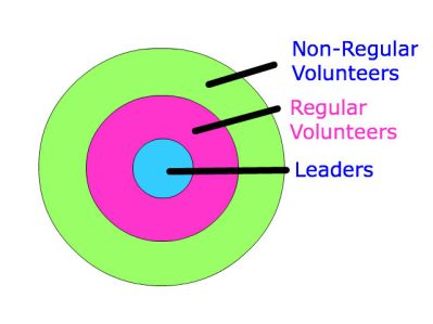 Concentric Circles for Volunteers